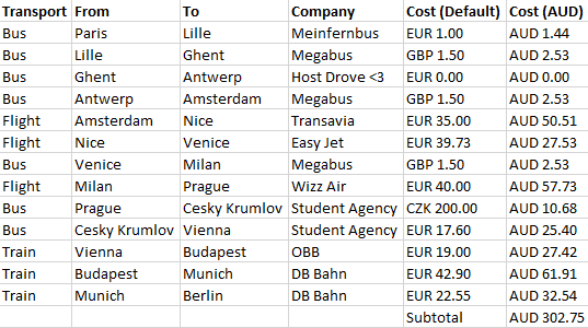 Europe Transport expenses