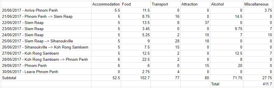 Cambodia expenses, table, expenditure, cambodia, phnom penh, siem reap, sihanoukville, koh rong samloem